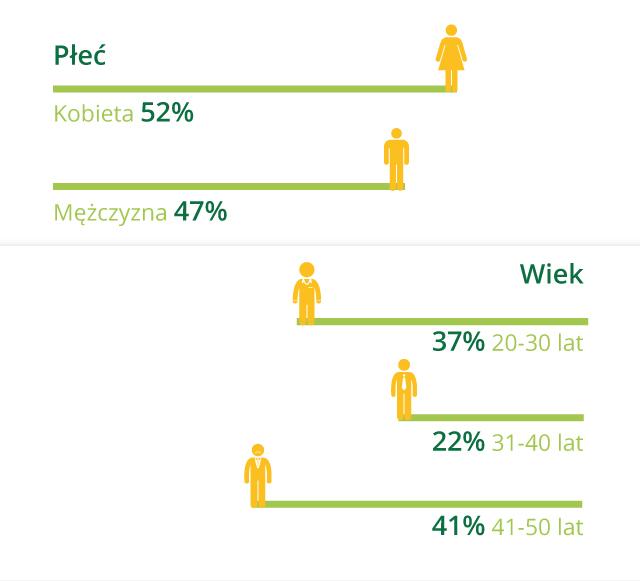 demografia pożyczkobiorców: podział według płci i wieku
