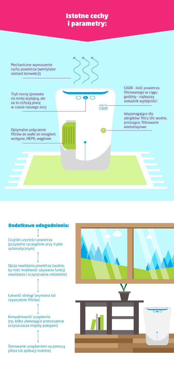 cechy i parametry oczyszczaczy powietrza