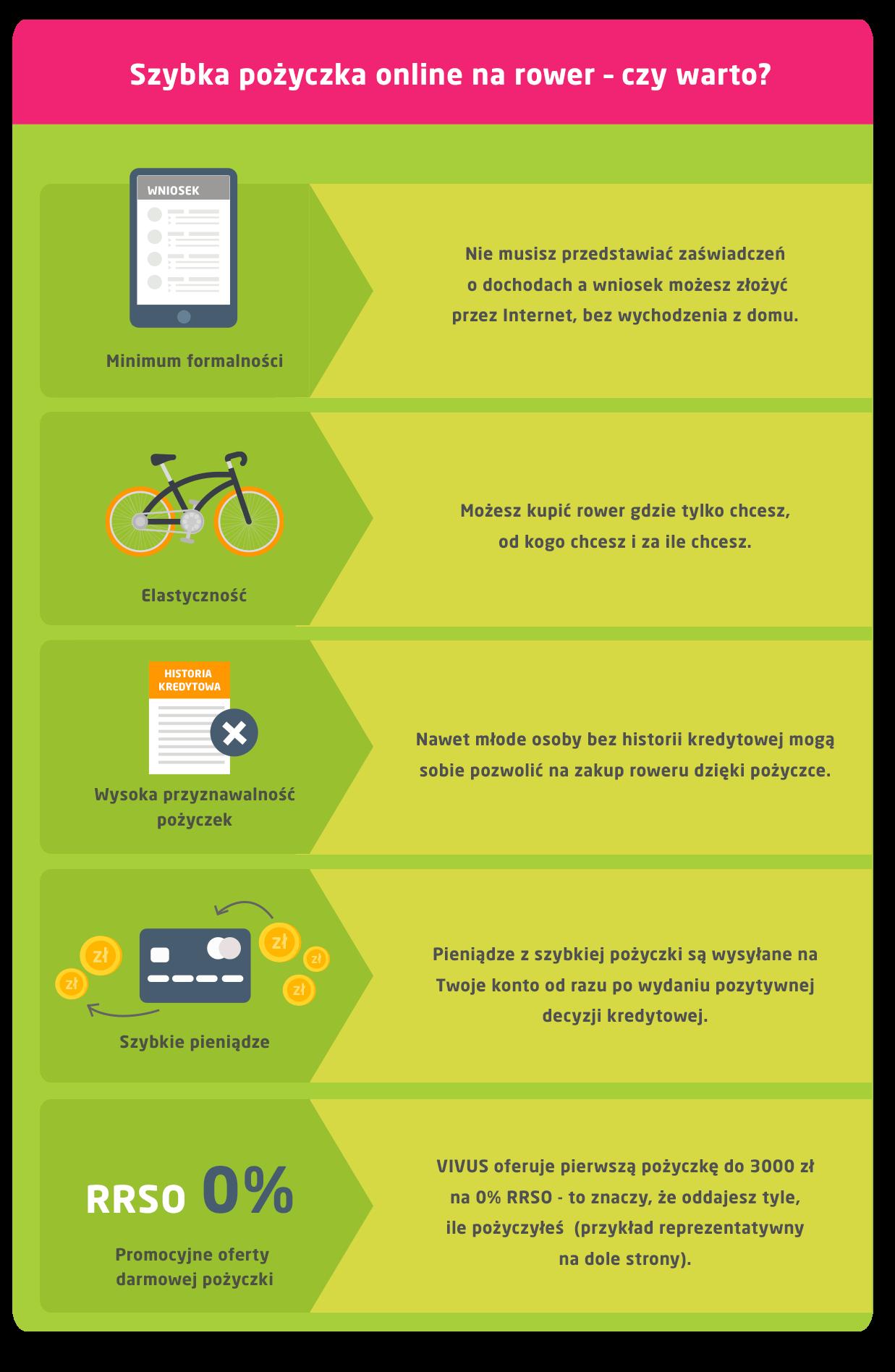 pożyczka na rower