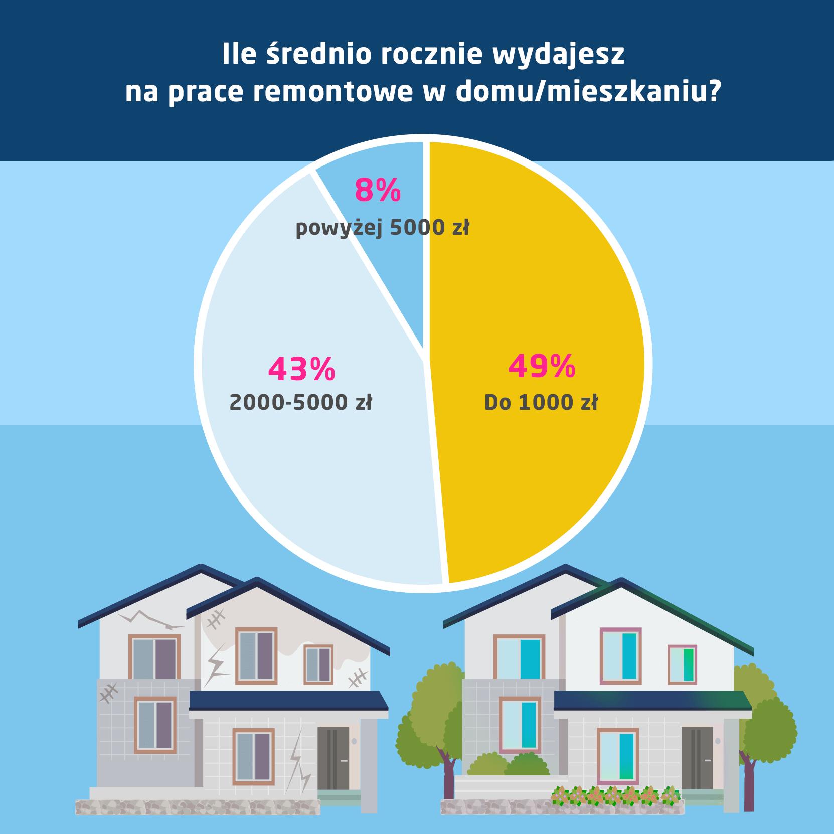 ile średnio wydajesz na prace remontowe? infografika