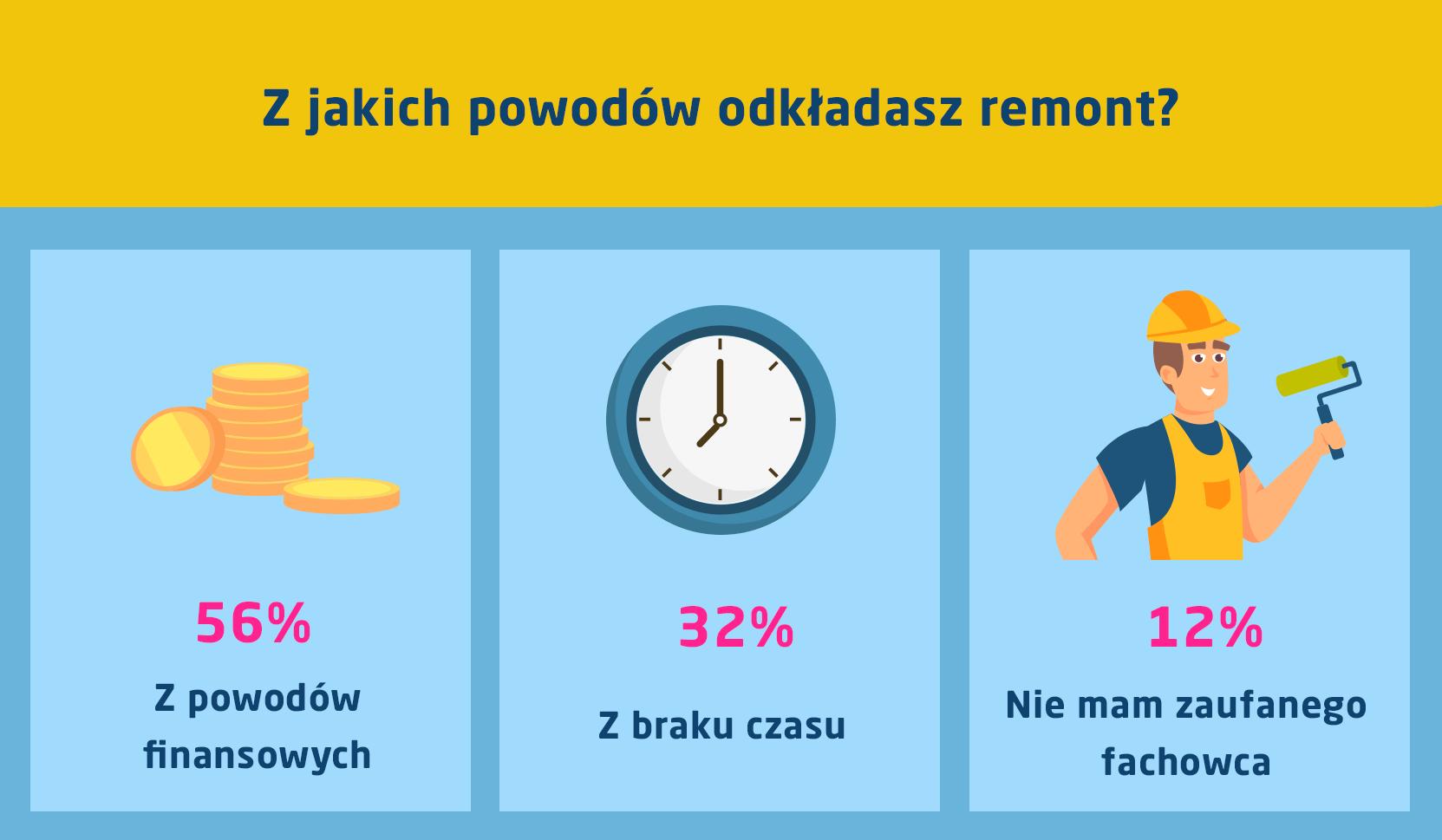 z jakich powodów odkładasz remont? infografika