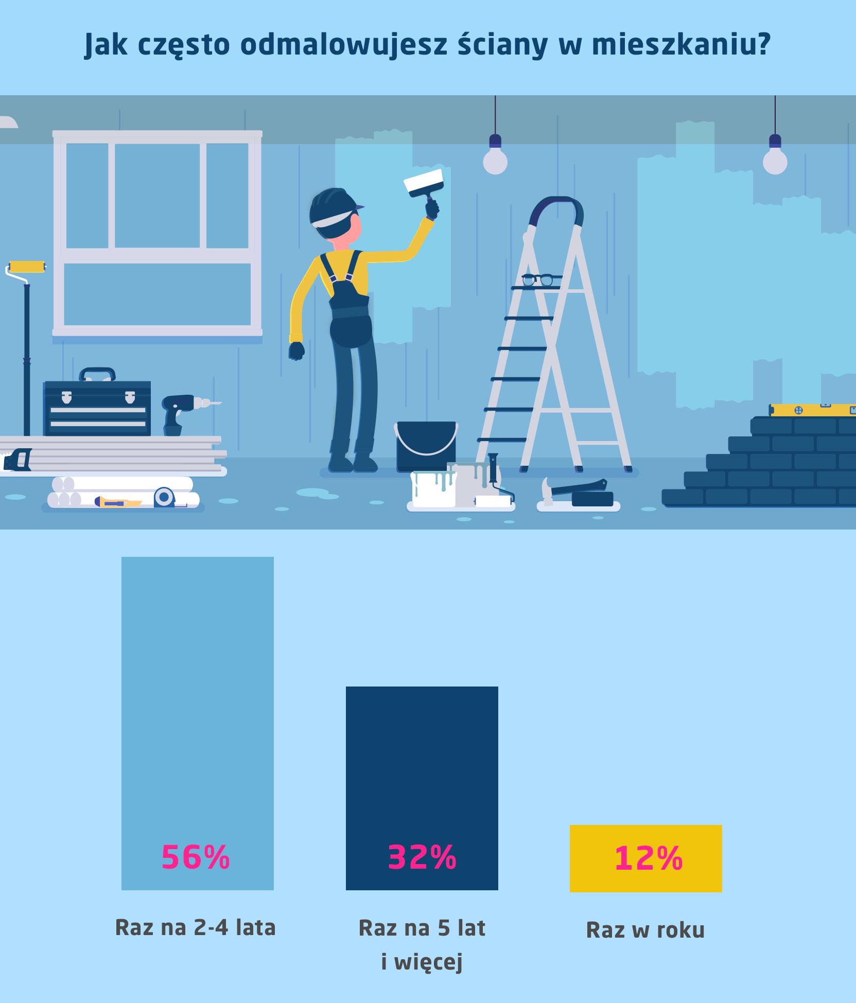 jak często odmalowujesz ściany w mieszkaniu? infografika