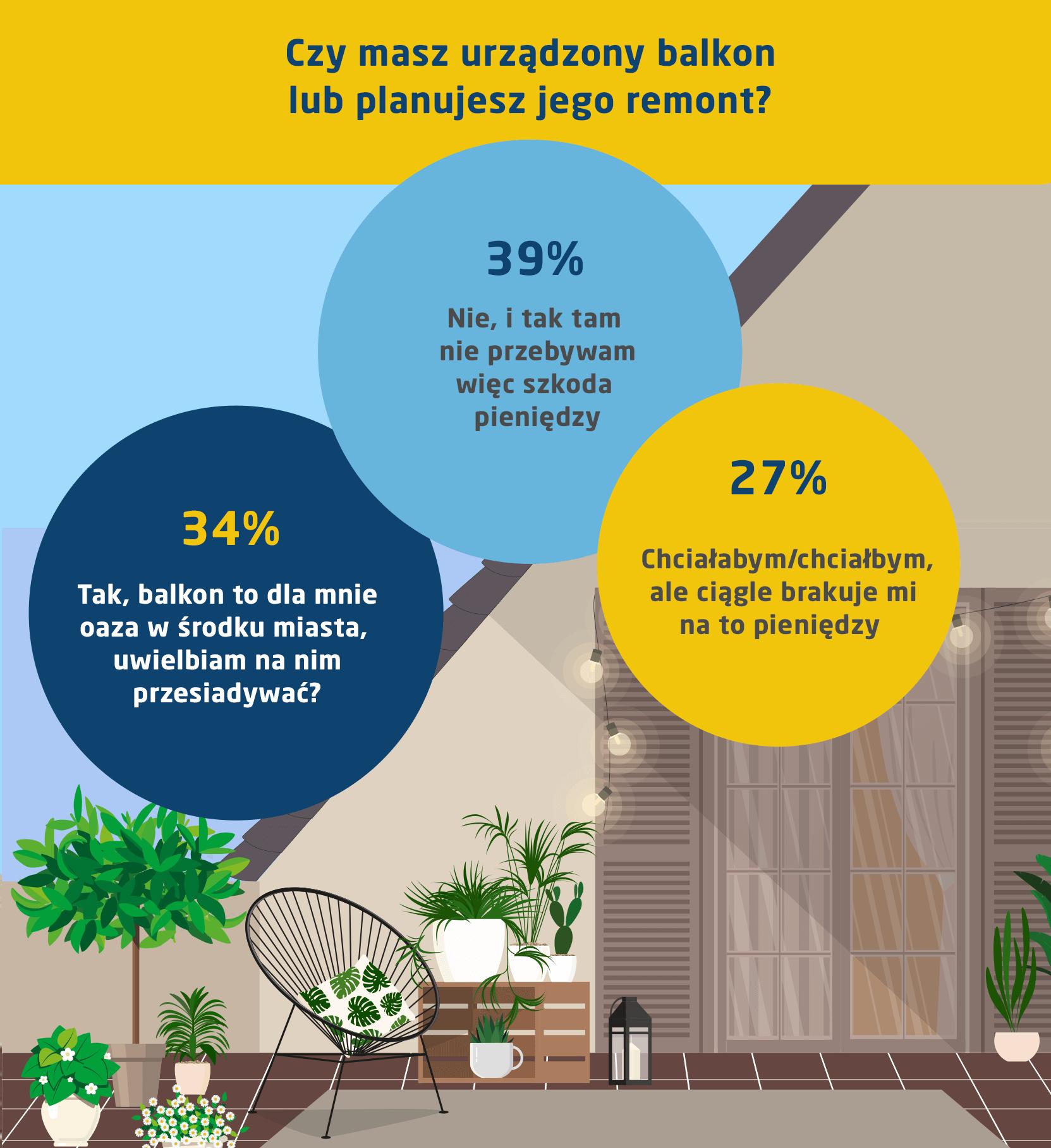 czy masz urządzony balkon? infografika