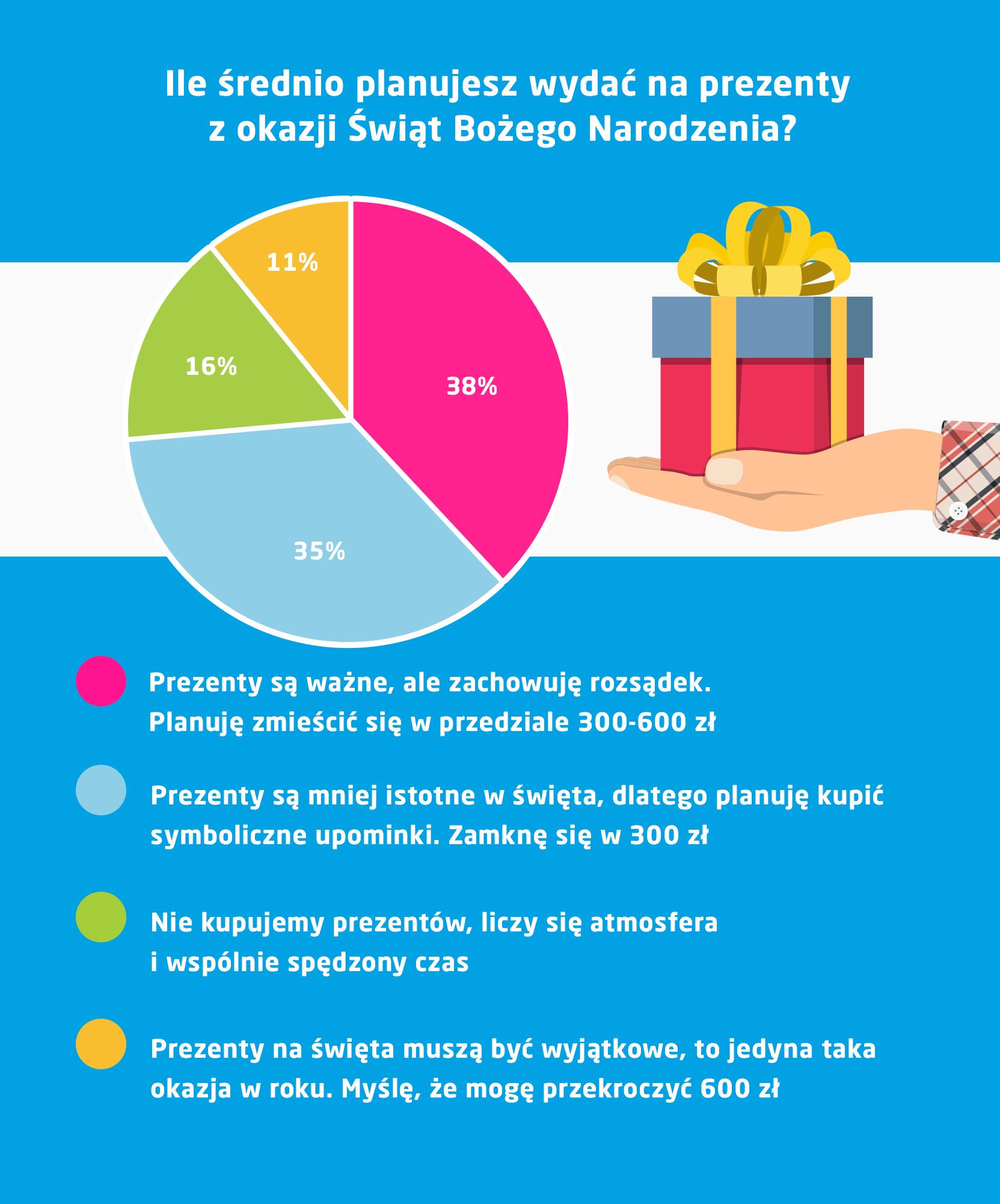 ile planujesz wydać na prezenty? infografika