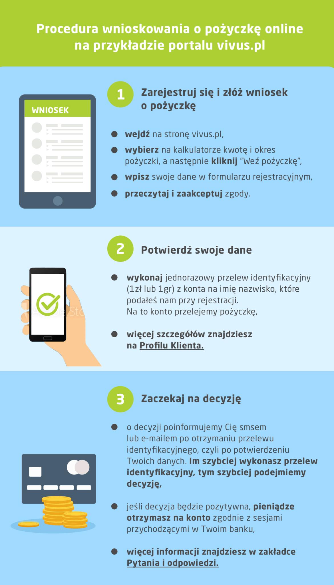 procedura wnioskowania o pożyczkę vivus.pl