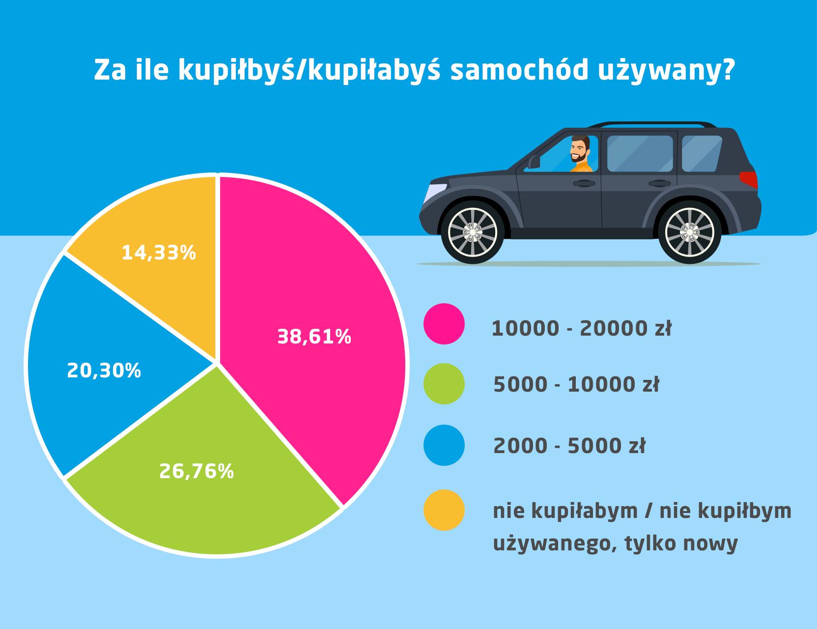 Ile kosztuje samochód używany - infografika - wyniki badania Norstat na zlecenie vivus.pl