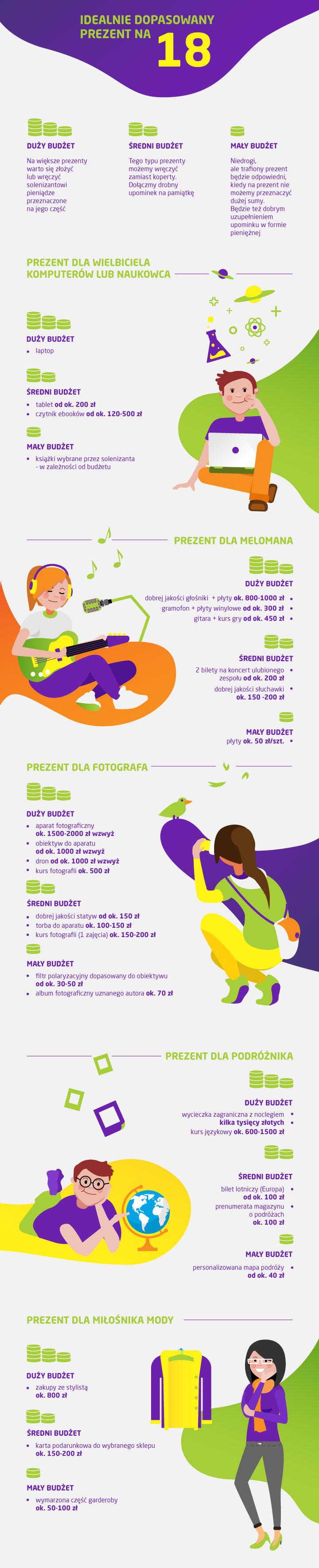 Ile dać na 18. urodziny - infografika z pomysłami na prezent