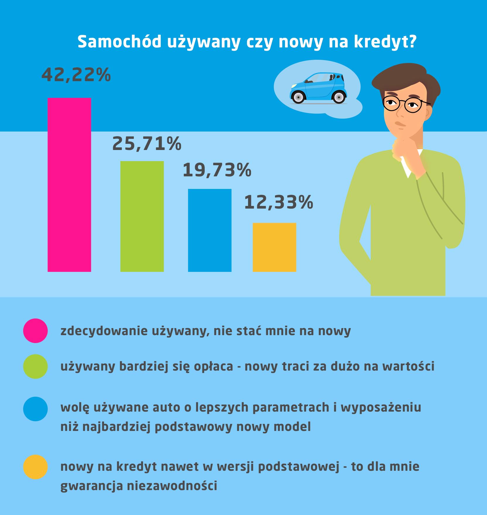 Dlaczego częściej kupujemy samochód używany? Infografika, wyniki ankiety Norstat na zlecenie vivus.pl