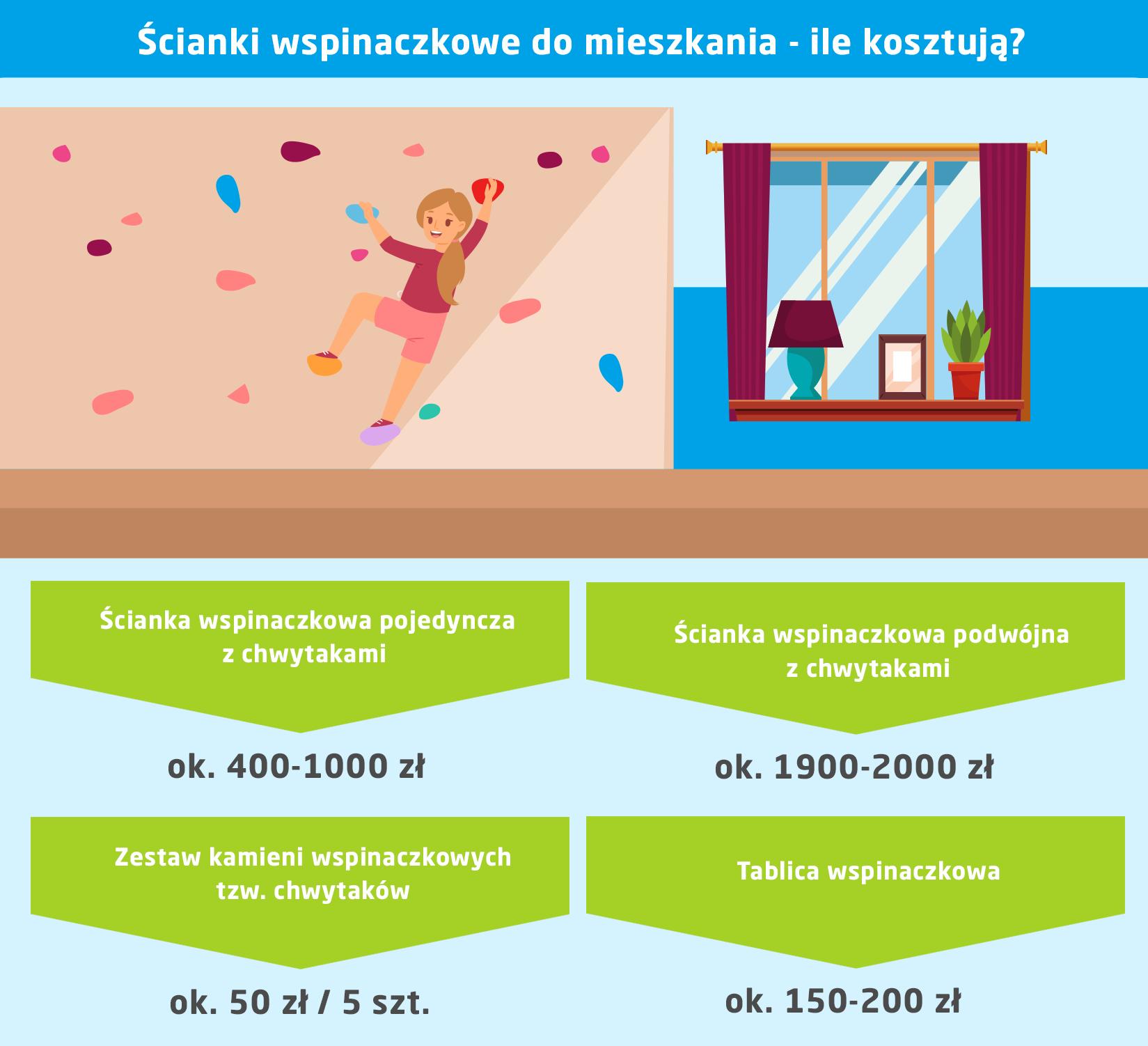 Domowy plac zabaw - ścianki wspinaczkowe do mieszkania - koszt