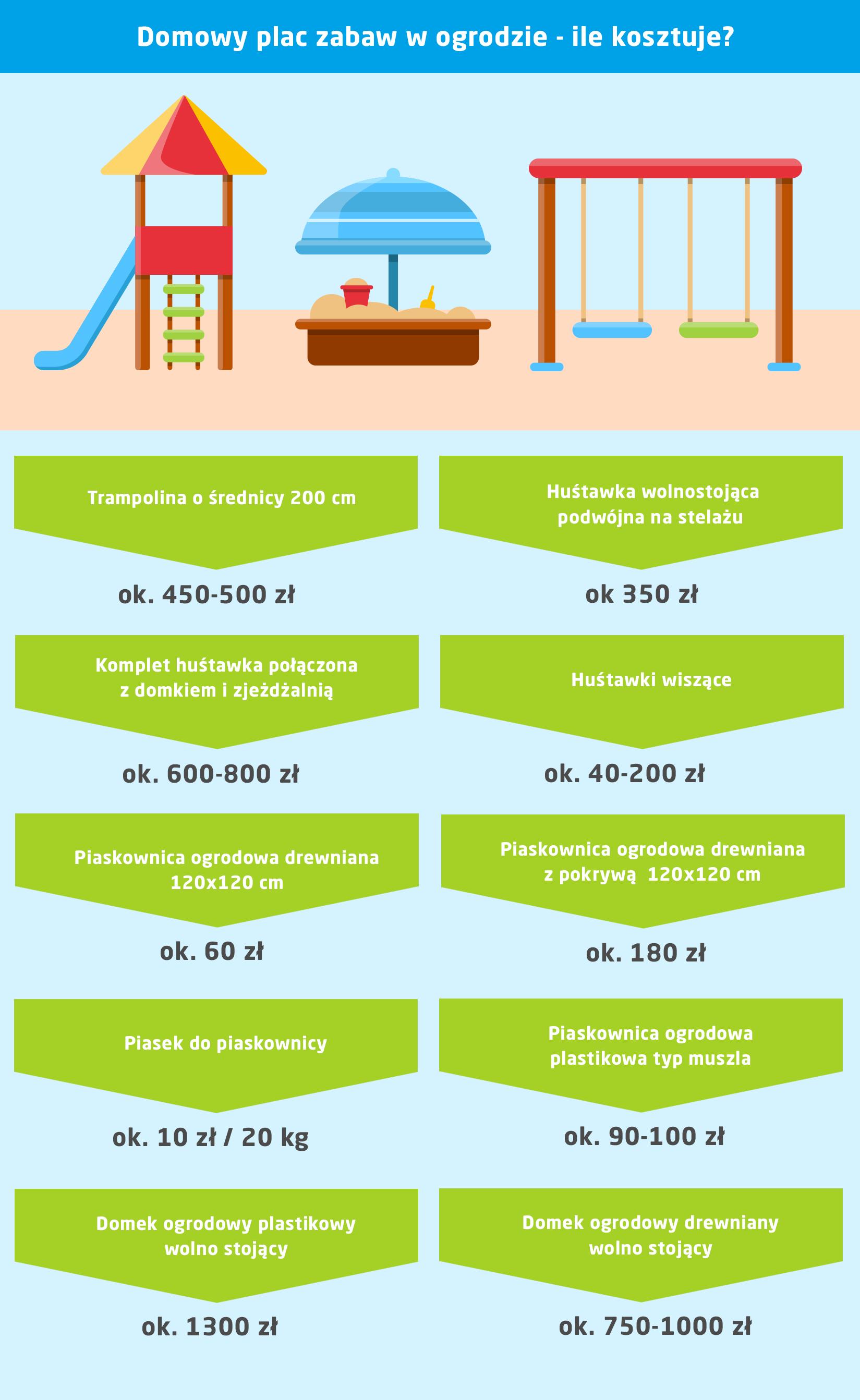 Przydomowy plac zabaw w ogrodzie - ile kosztuje - infografika