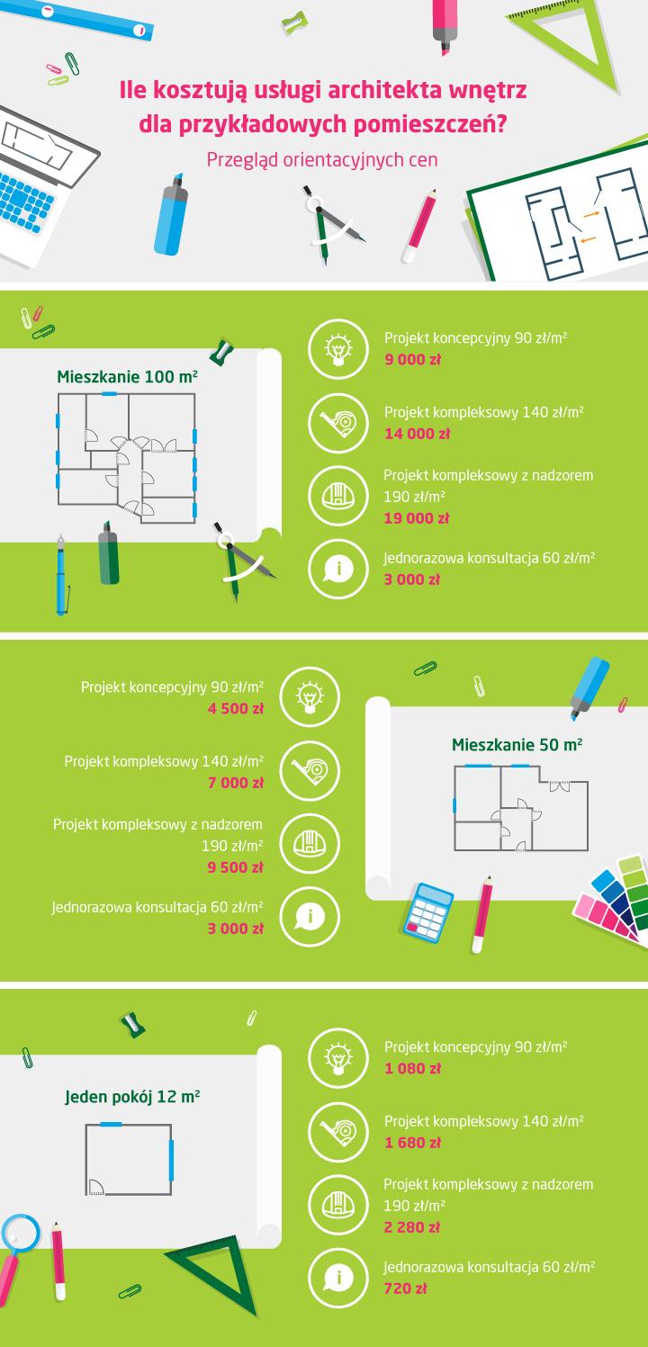 Ile kosztują usługi architekta wnętrz- kosztorys