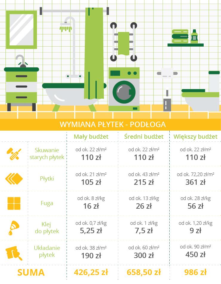 Ile kosztuje wymiana płytek w łazience?