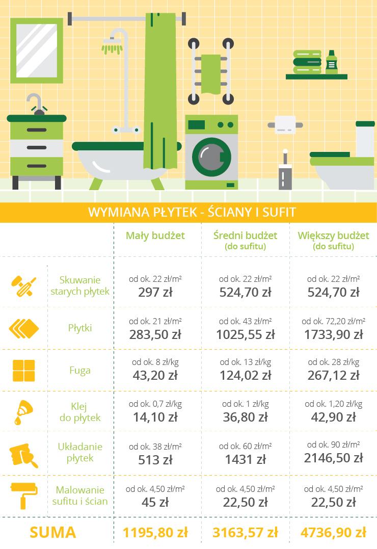Remont łazienki - ile kosztuje wymiana płytek