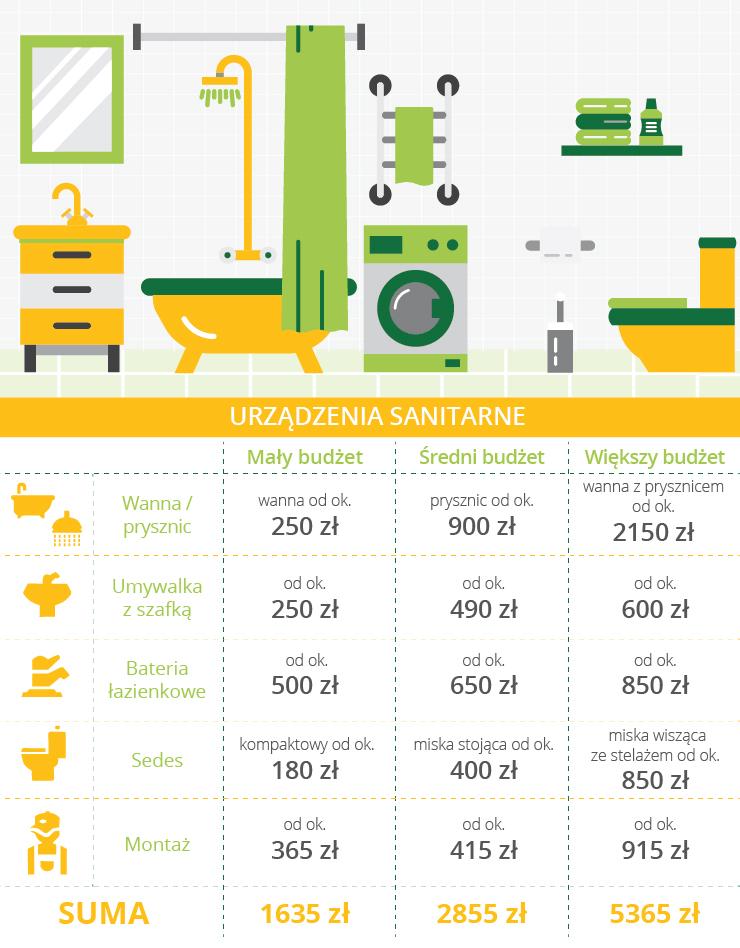 Remont łazienki: koszt urządzeń sanitarnych