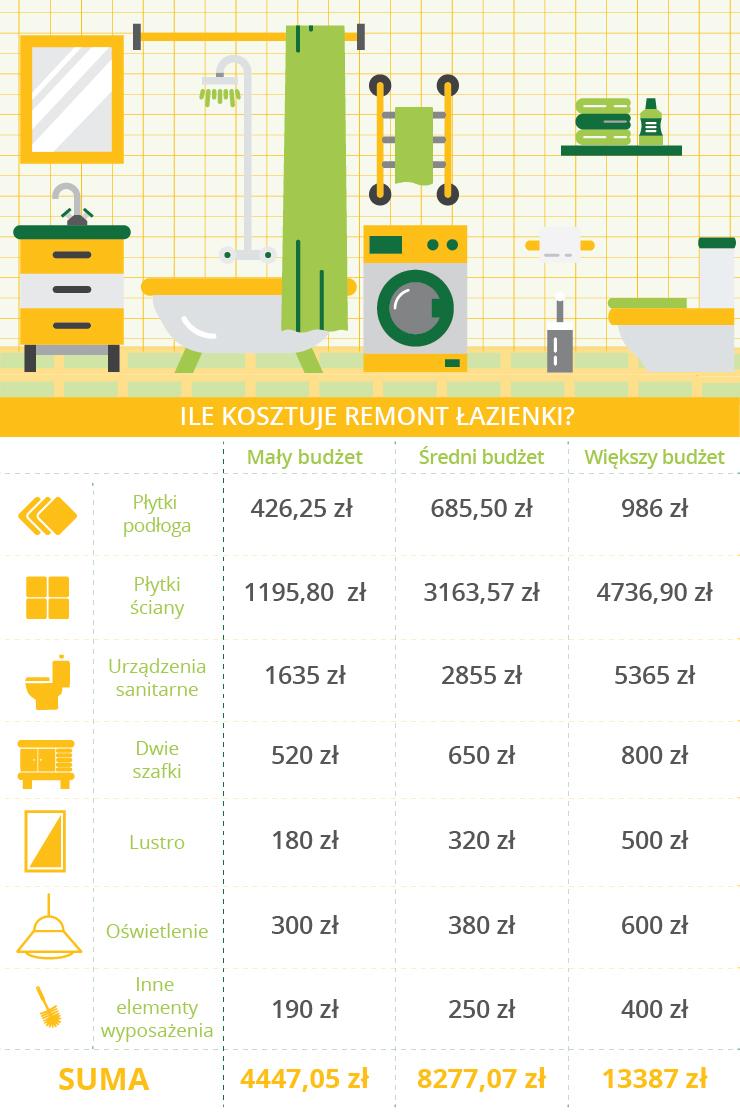 Koszt remontu łazienki 5m2