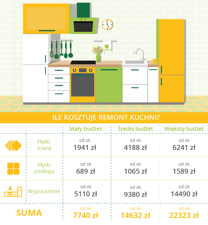 Koszt remontu kuchni - podsumowanie - infografika