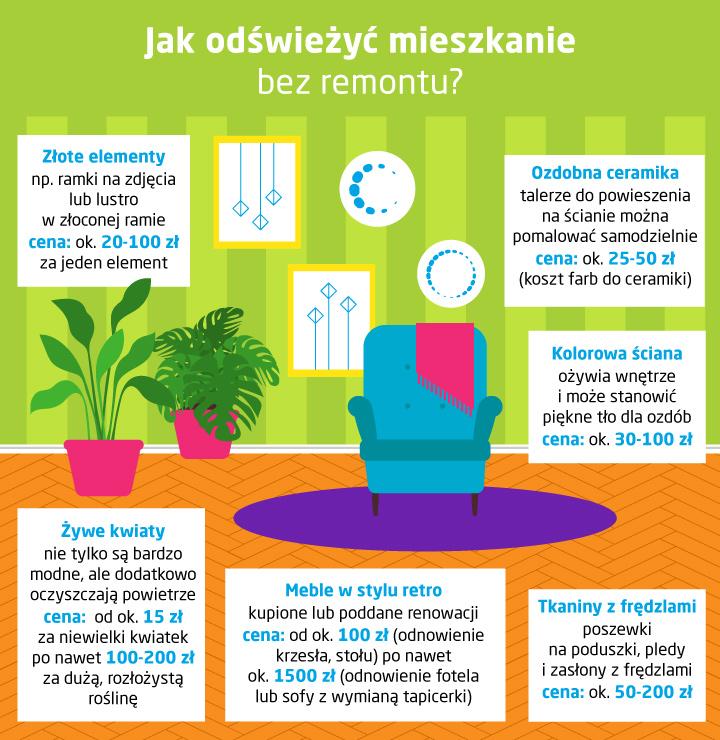 Jak odświeżyć mieszkanie bez remontu