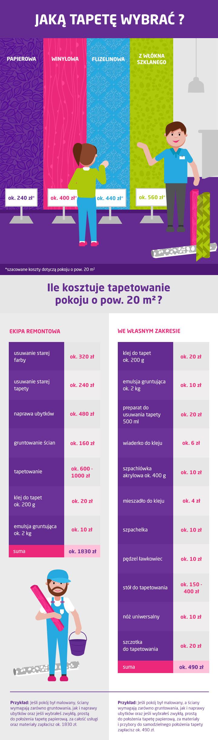 Jaką tapetę wybrać - infografika