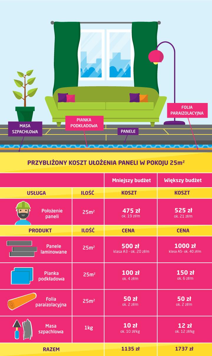 Koszt położenia paneli w pokoju 25 m2 - infografika