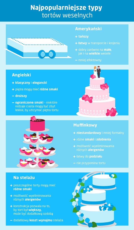 Rodzaje tortów weselnych - jaki tort weselny wybrać?