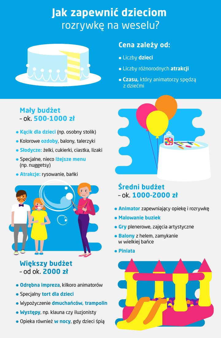 Zabawy dla dzieci na weselu - koszt - infografika