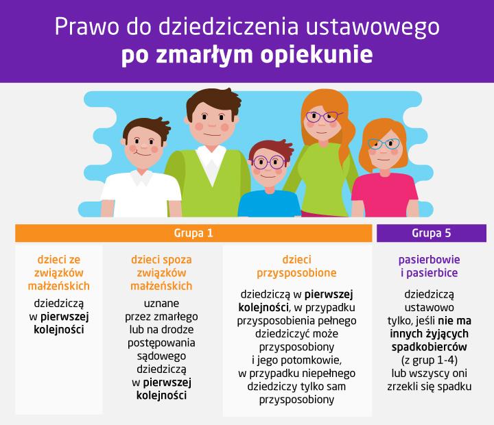 Dziedziczenie ustawowe po matce, ojcu i przybranych rodzicach