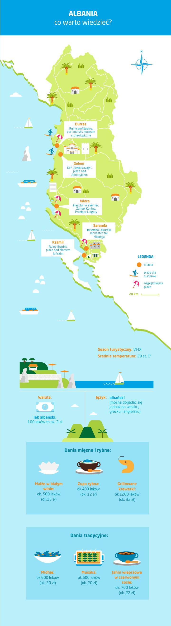 Albania - co warto wiedzieć przed wyjazdem - infografika