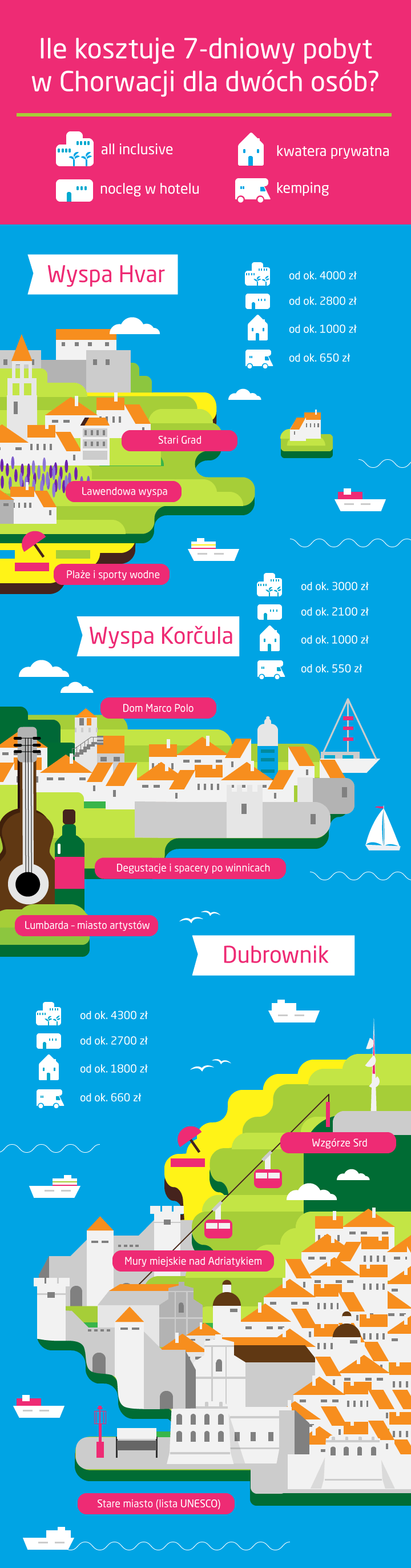Ceny w Chorwacji, ceny noclegów - infografika