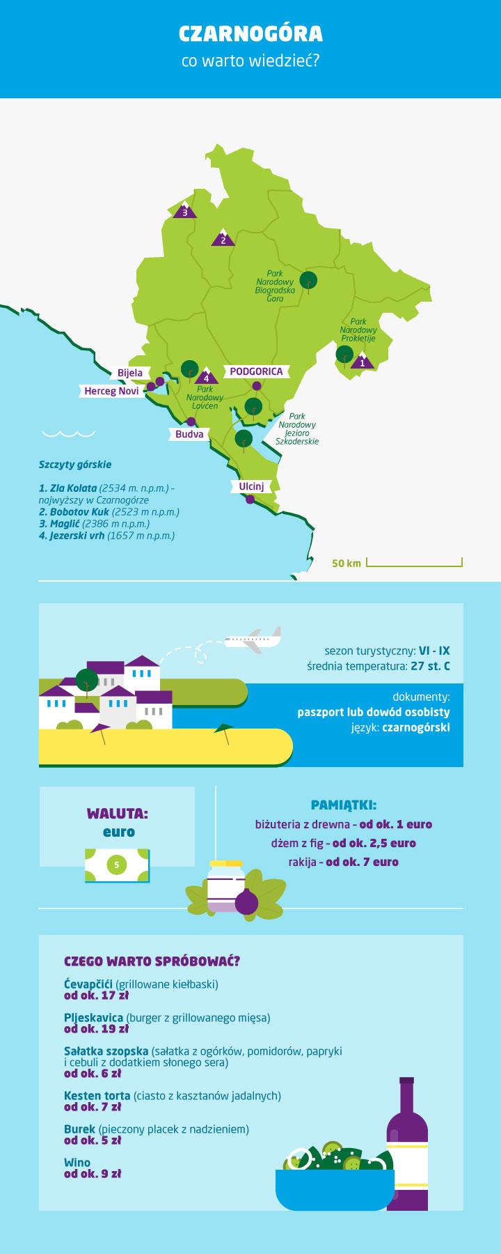 Czarnogóra - co warto wiedzieć przed wyjazdem - infografika