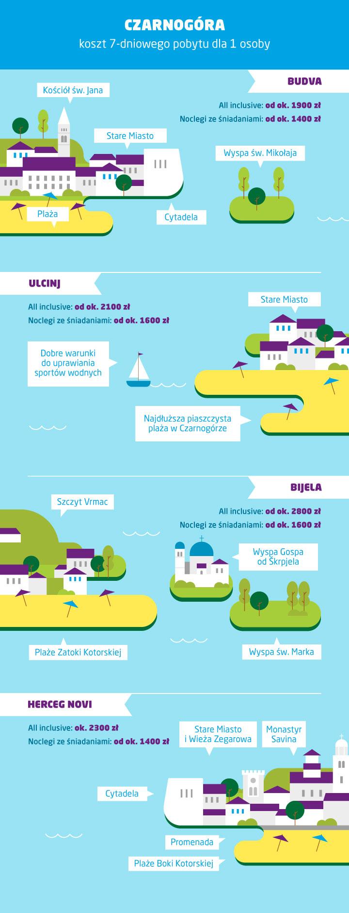Ceny w Czarnogórze - koszt wakacji - infografika