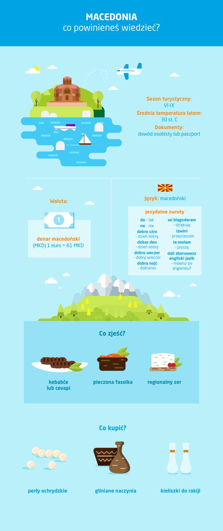Macedonia - co warto wiedzieć - infografika