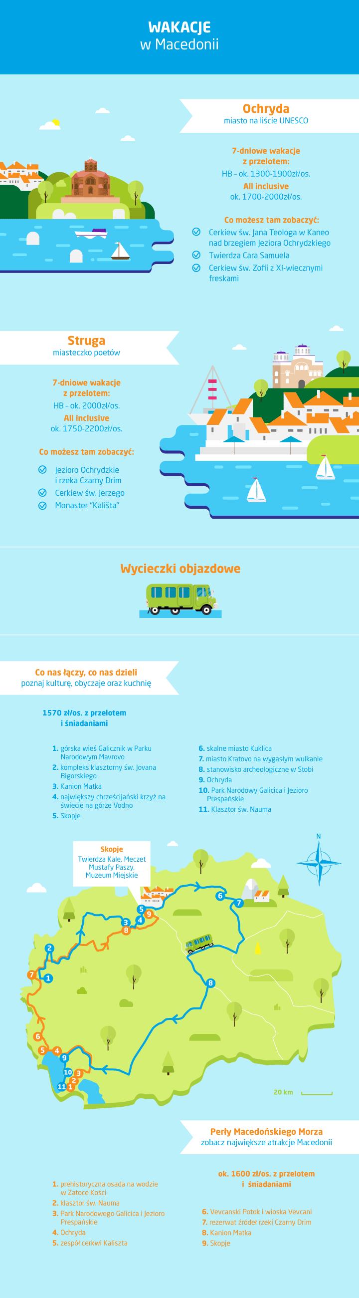 Ceny w Macedonii - koszt wakacji - inografika