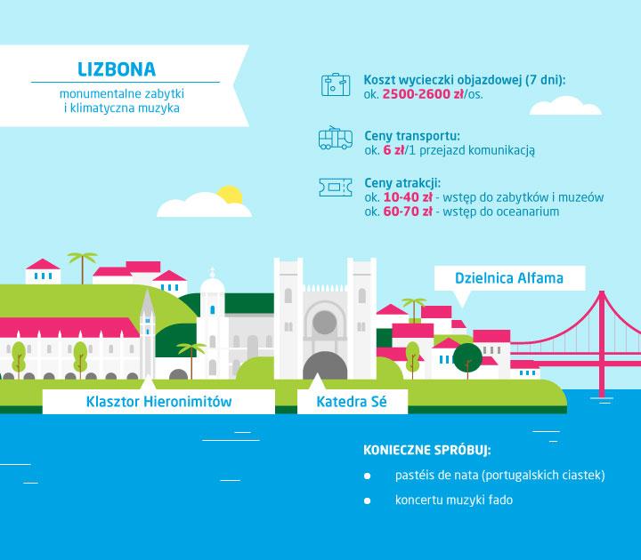 Co zobaczyć w Lizbonie - infografika