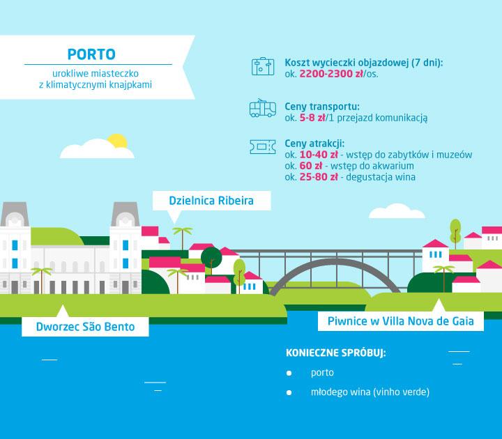 Co zobaczyć w Porto - ceny w Porto - infografika
