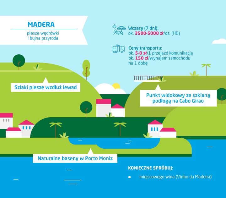 Co zobaczyć na Maderze - ceny na Maderze - infografika