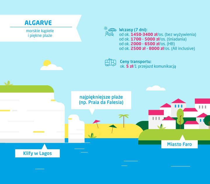 Co zobaczyć w Algarve - ceny w Algarve - infografika