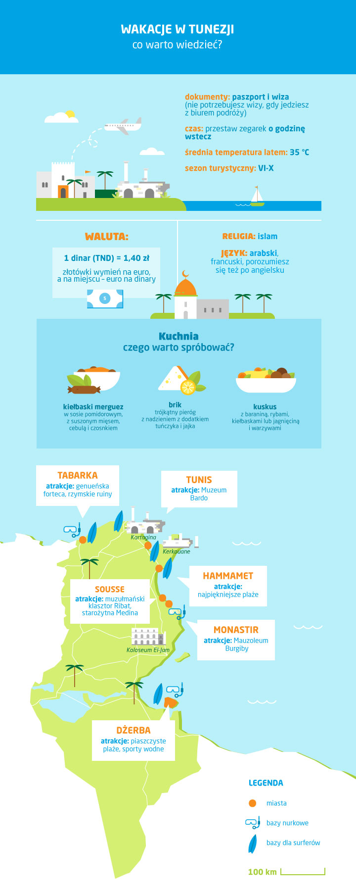 Tunezja - waluta, religia, język - infografika