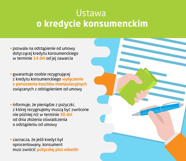 odstąpienie od umowy kredytowej - infografika