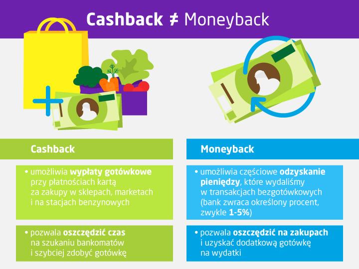 Cashback a moneyback - różnice