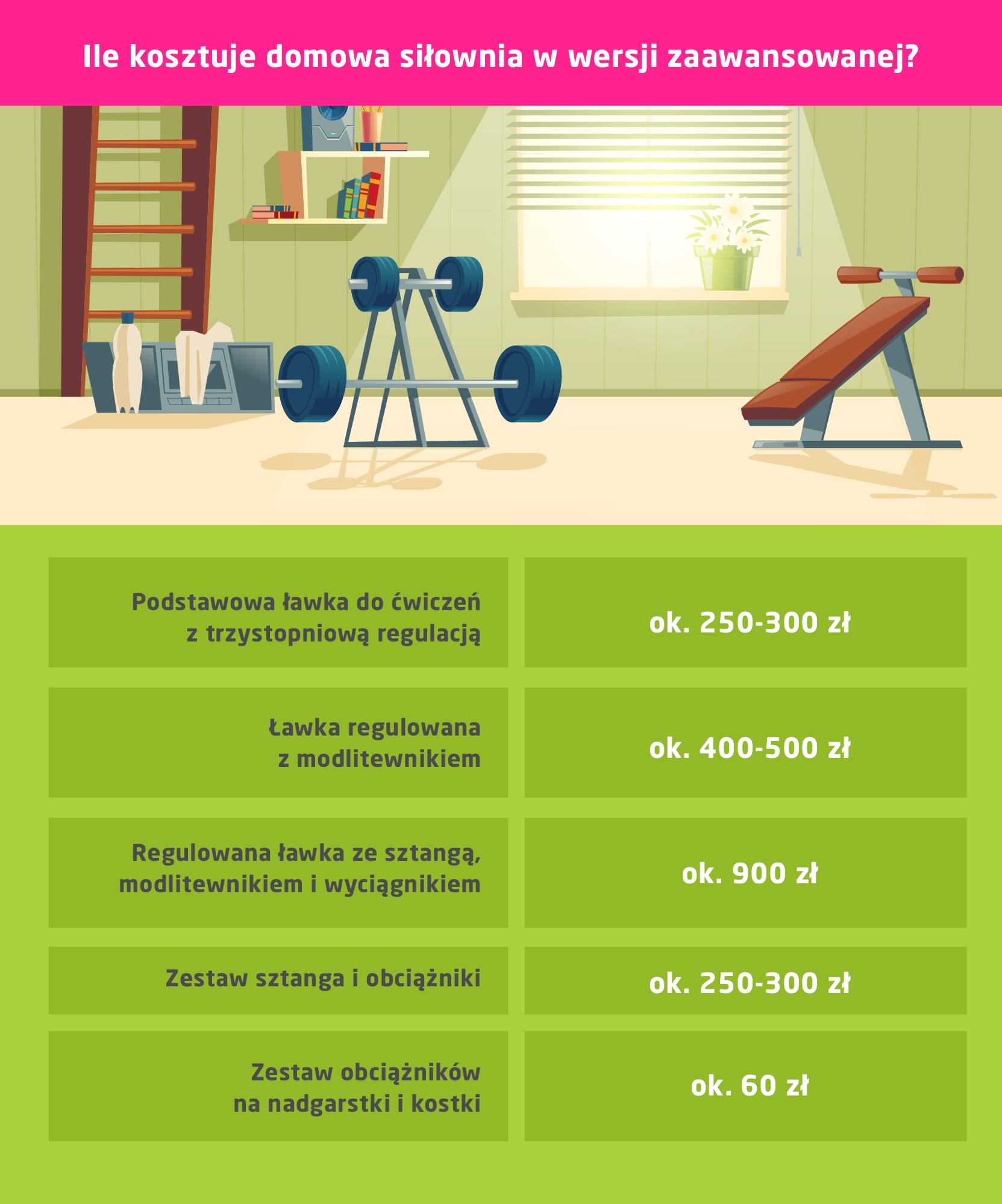 Siłownia domowa dla zaawansowanych - koszt sprzętów