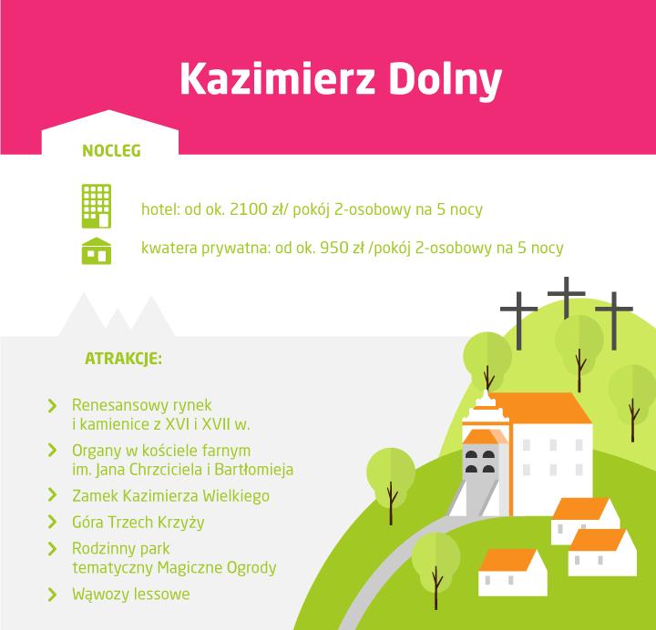 Gdzie na majówkę - Kazimierz Dolny