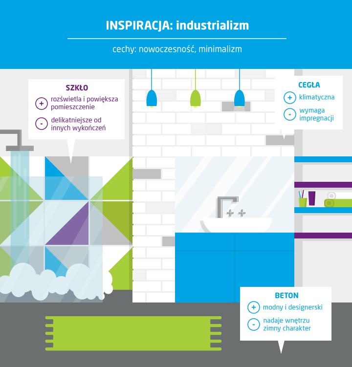 co zamiast płytek w łazience styl industrialny infografika