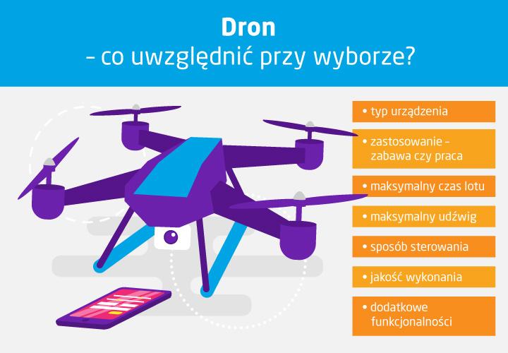 Dron z kamerą - na co zwrócić uwagę? Infografika