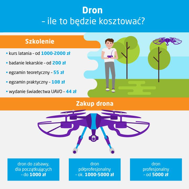 Ile kosztuje dron z kamerą - infografika