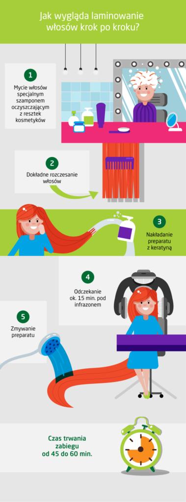Laminowanie włosów - co to, na czym polega?