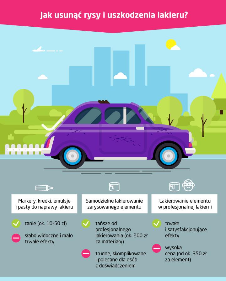 Jak usunąć rysy na lakierze samochodu? Ile to kosztuje?