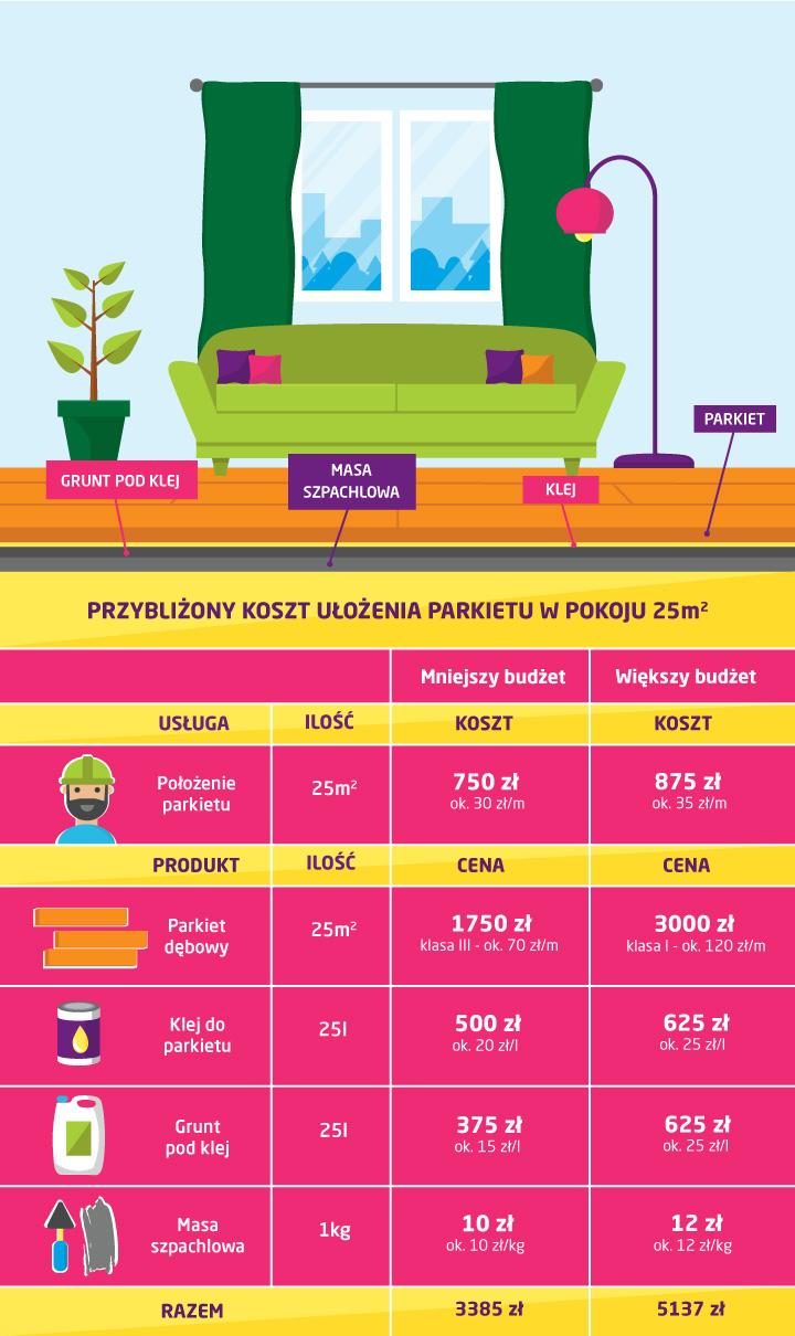 Koszt ułożenia parkietu w pokoju 25 m2 - infografika