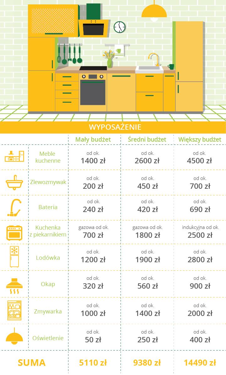 Koszt wyposażenia kuchni: meble, blaty, AGD
