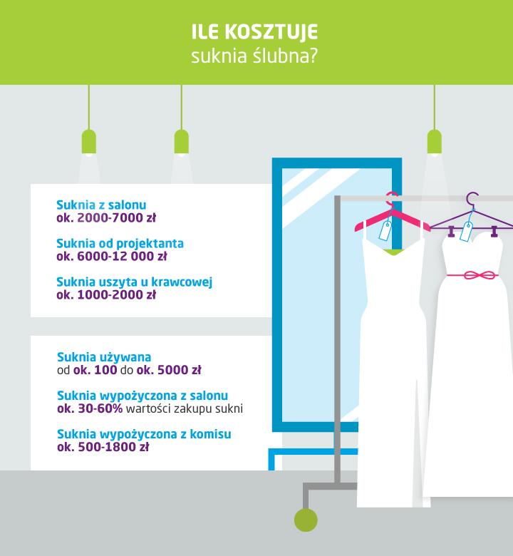 Ile kosztuje suknie ślubna?