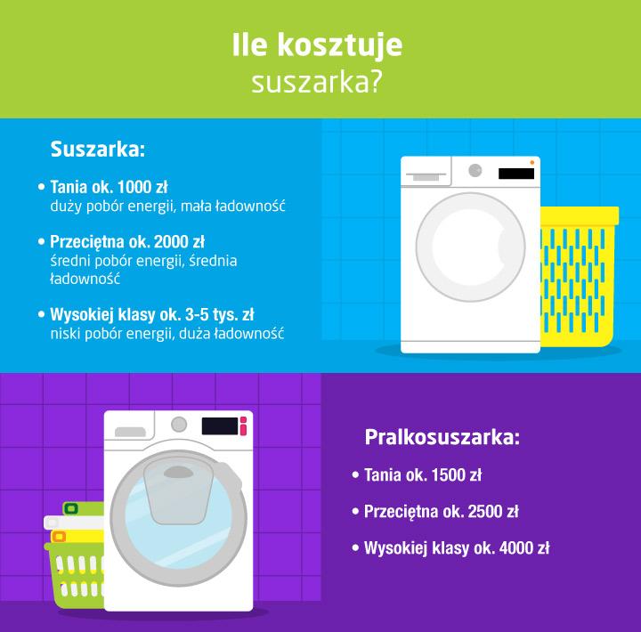 Ile kosztuje suszarka bębnowa do ubrań - infografika